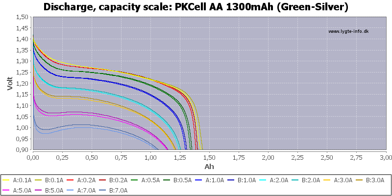 PKCell%20AA%201300mAh%20(Green-Silver)-Capacity