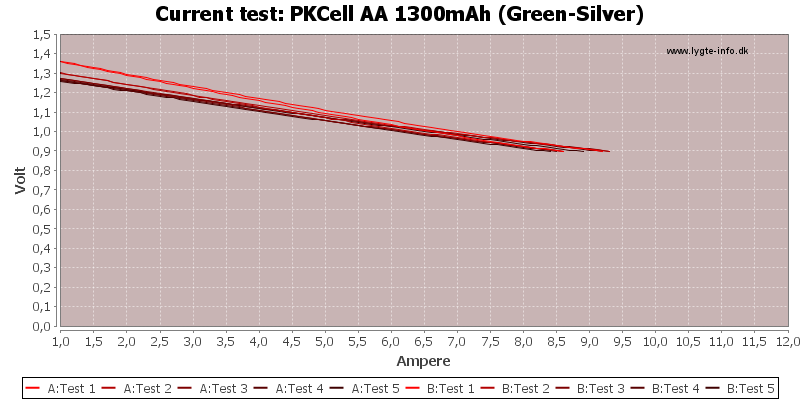 PKCell%20AA%201300mAh%20(Green-Silver)-CurrentTest