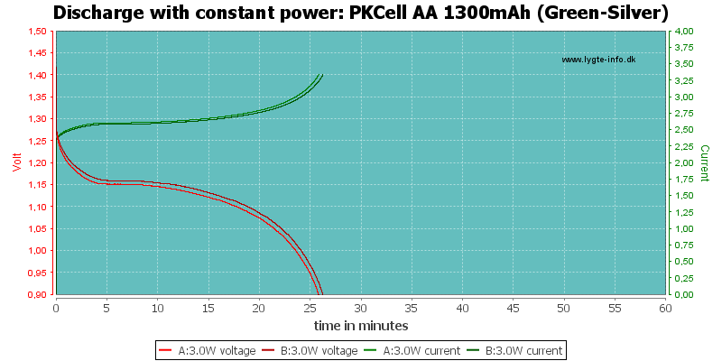 PKCell%20AA%201300mAh%20(Green-Silver)-PowerLoadTime