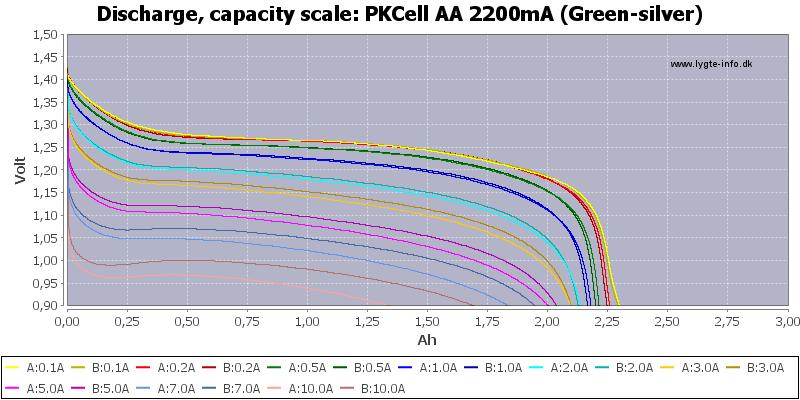 PKCell%20AA%202200mA%20(Green-silver)-Capacity
