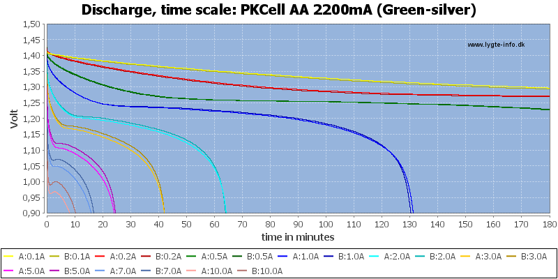 PKCell%20AA%202200mA%20(Green-silver)-CapacityTime