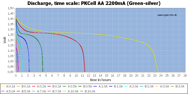 PKCell%20AA%202200mA%20(Green-silver)-CapacityTimeHours