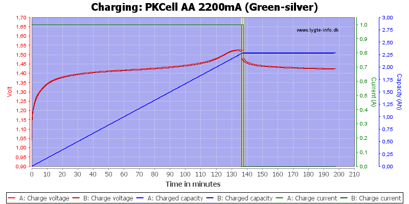 PKCell%20AA%202200mA%20(Green-silver)-Charge
