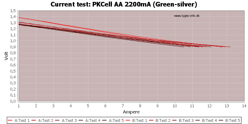 PKCell%20AA%202200mA%20(Green-silver)-CurrentTest
