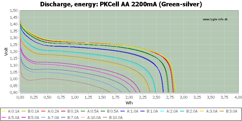 PKCell%20AA%202200mA%20(Green-silver)-Energy