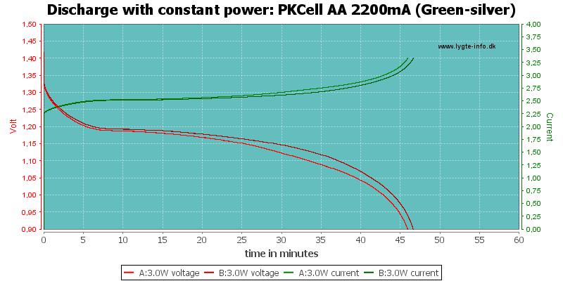 PKCell%20AA%202200mA%20(Green-silver)-PowerLoadTime