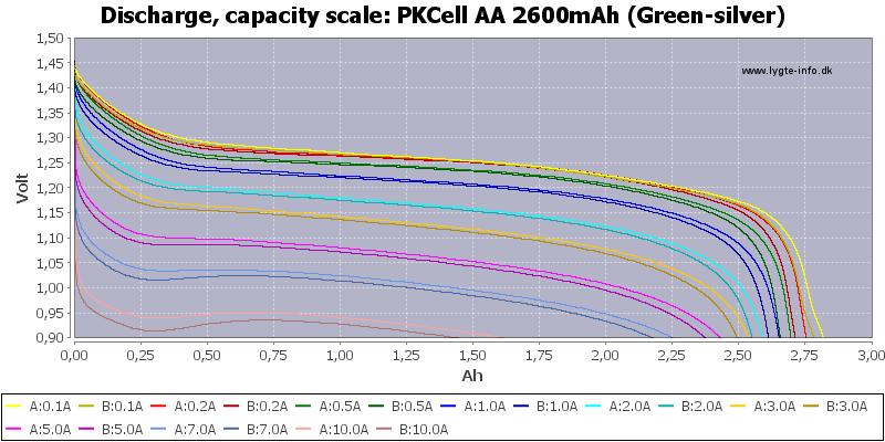 PKCell разрядные кривые