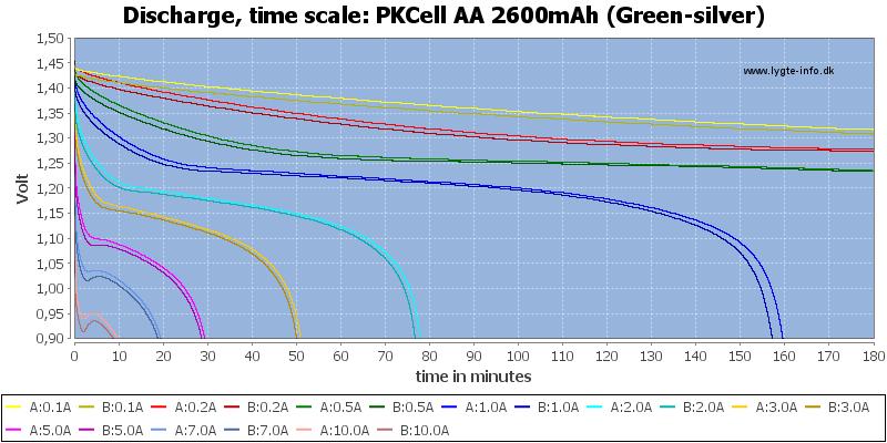 PKCell%20AA%202600mAh%20(Green-silver)-CapacityTime