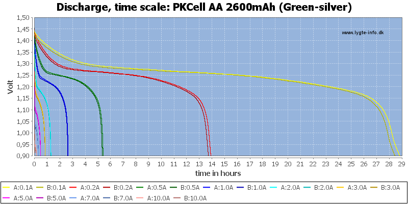 PKCell%20AA%202600mAh%20(Green-silver)-CapacityTimeHours