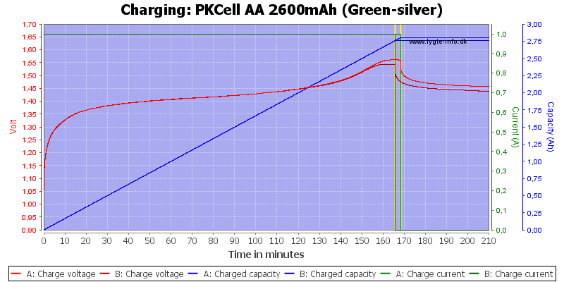 PKCell%20AA%202600mAh%20(Green-silver)-Charge