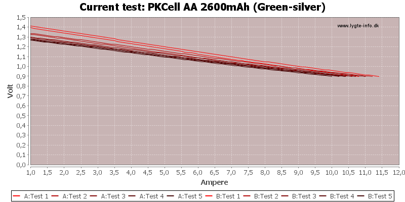PKCell%20AA%202600mAh%20(Green-silver)-CurrentTest
