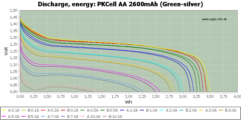 PKCell%20AA%202600mAh%20(Green-silver)-Energy