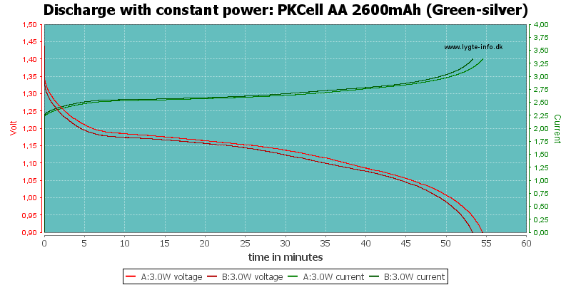 PKCell%20AA%202600mAh%20(Green-silver)-PowerLoadTime