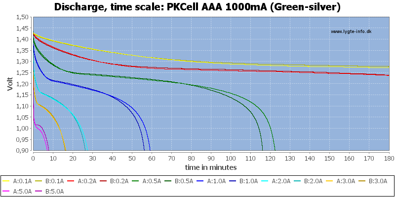 PKCell%20AAA%201000mA%20(Green-silver)-CapacityTime