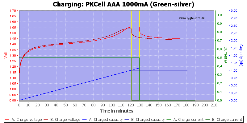 PKCell%20AAA%201000mA%20(Green-silver)-Charge