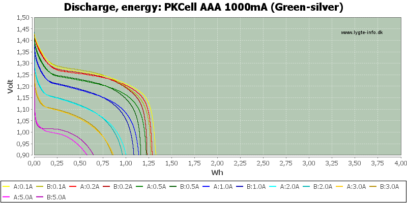 PKCell%20AAA%201000mA%20(Green-silver)-Energy