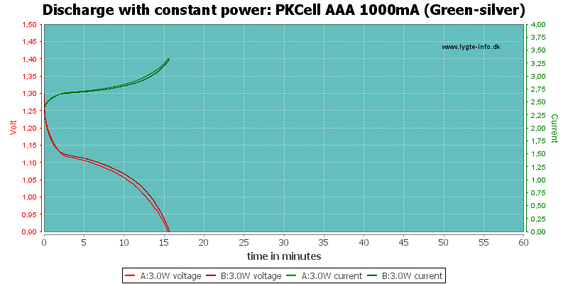 PKCell%20AAA%201000mA%20(Green-silver)-PowerLoadTime