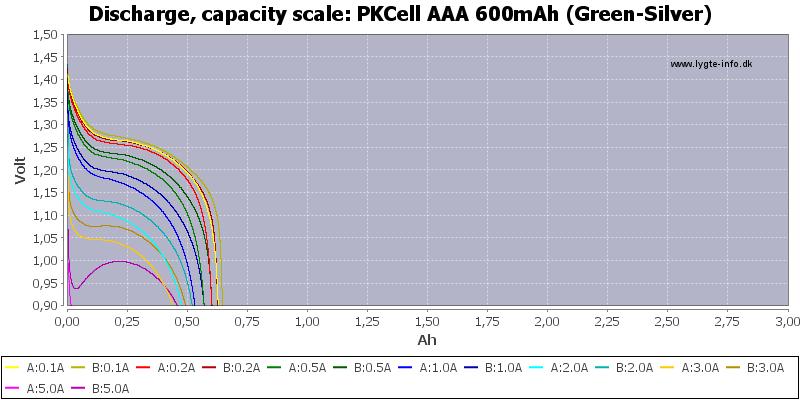 PKCell%20AAA%20600mAh%20(Green-Silver)-Capacity
