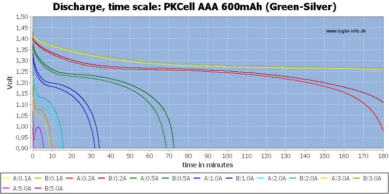 PKCell%20AAA%20600mAh%20(Green-Silver)-CapacityTime