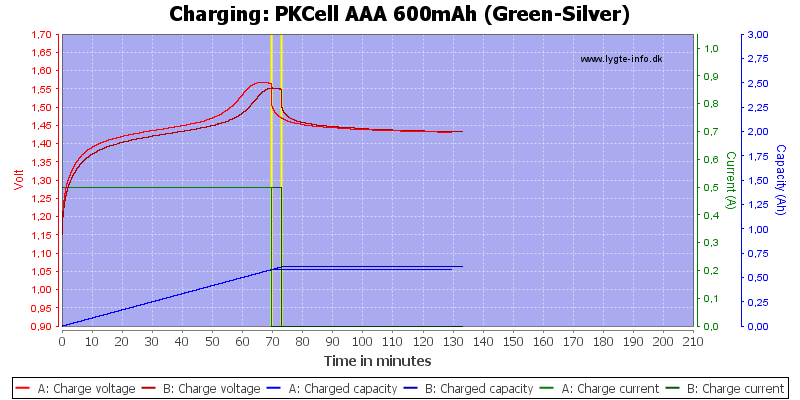 PKCell%20AAA%20600mAh%20(Green-Silver)-Charge