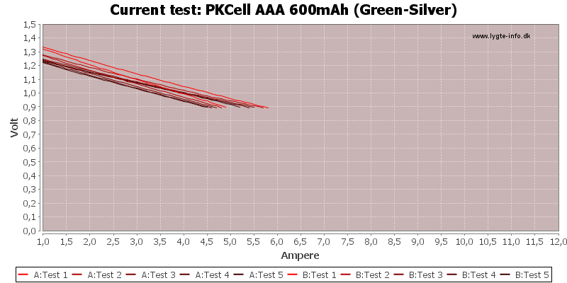 PKCell%20AAA%20600mAh%20(Green-Silver)-CurrentTest