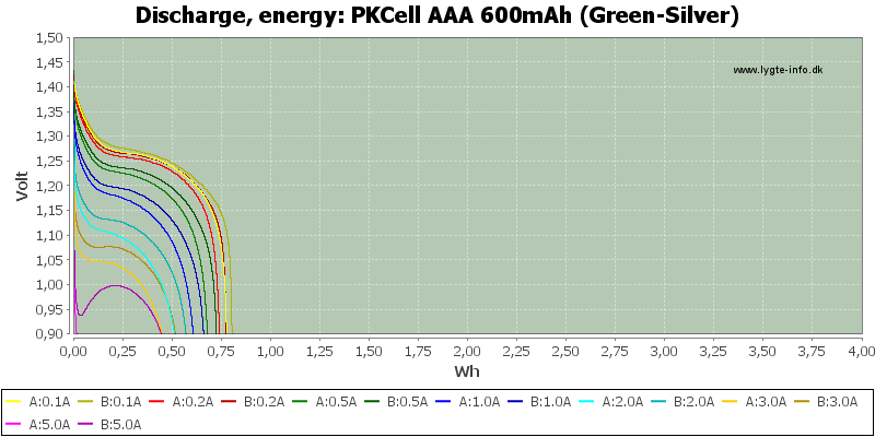 PKCell%20AAA%20600mAh%20(Green-Silver)-Energy
