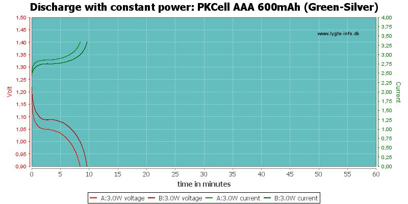 PKCell%20AAA%20600mAh%20(Green-Silver)-PowerLoadTime