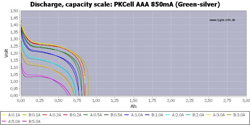 PKCell%20AAA%20850mA%20(Green-silver)-Capacity