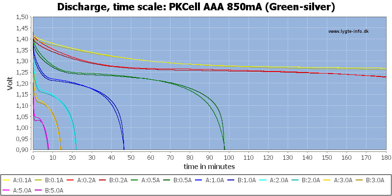 PKCell%20AAA%20850mA%20(Green-silver)-CapacityTime