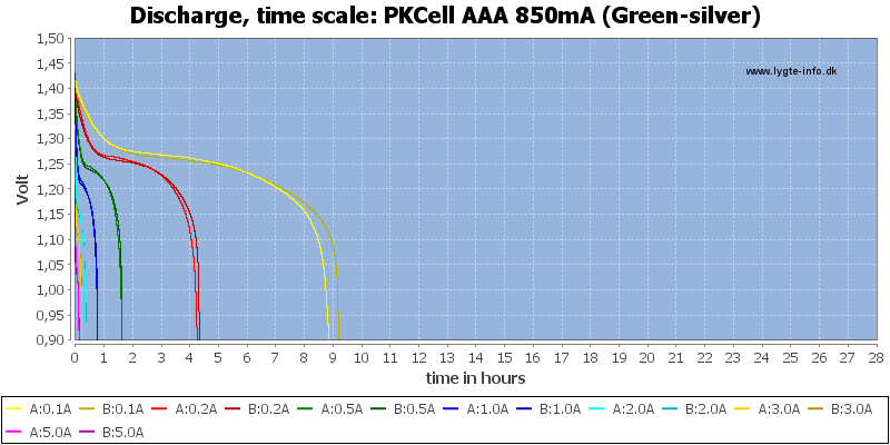 PKCell%20AAA%20850mA%20(Green-silver)-CapacityTimeHours