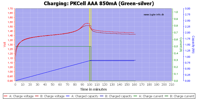 PKCell%20AAA%20850mA%20(Green-silver)-Charge
