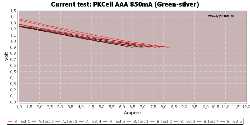 PKCell%20AAA%20850mA%20(Green-silver)-CurrentTest