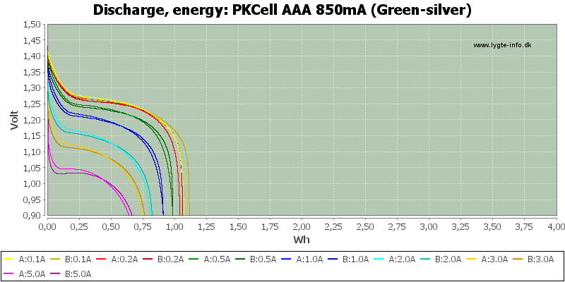 PKCell%20AAA%20850mA%20(Green-silver)-Energy
