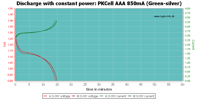 PKCell%20AAA%20850mA%20(Green-silver)-PowerLoadTime