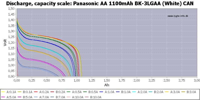 Panasonic%20AA%201100mAh%20BK-3LGAA%20(White)%20CAN-Capacity