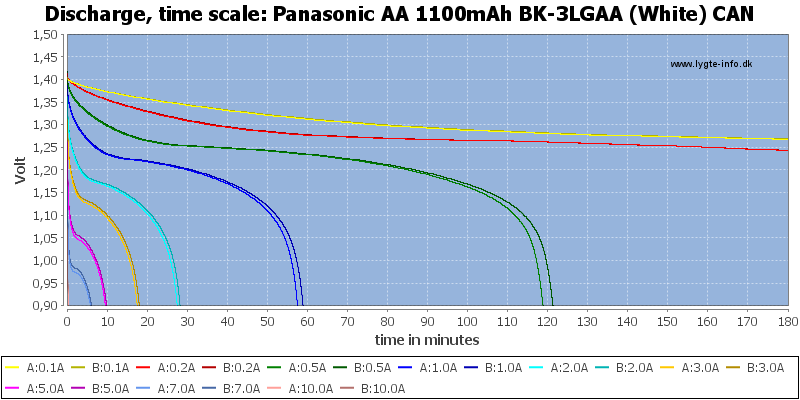 Panasonic%20AA%201100mAh%20BK-3LGAA%20(White)%20CAN-CapacityTime
