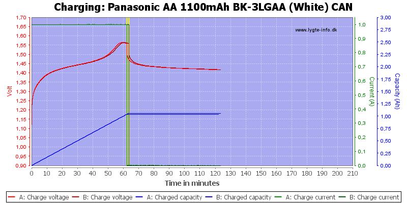 Panasonic%20AA%201100mAh%20BK-3LGAA%20(White)%20CAN-Charge
