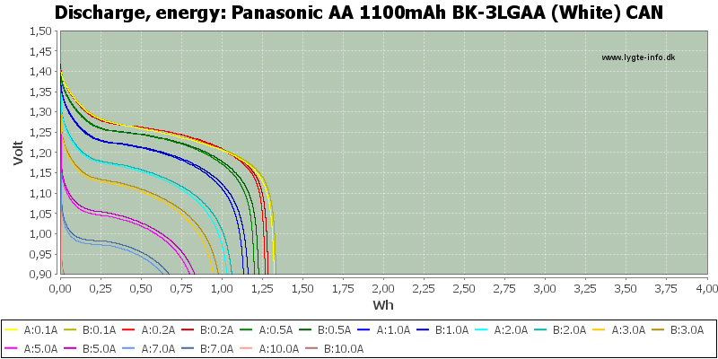Panasonic%20AA%201100mAh%20BK-3LGAA%20(White)%20CAN-Energy