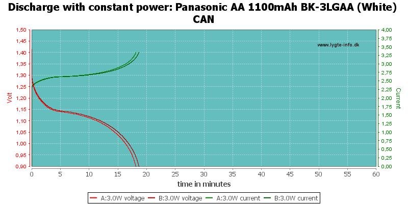Panasonic%20AA%201100mAh%20BK-3LGAA%20(White)%20CAN-PowerLoadTime