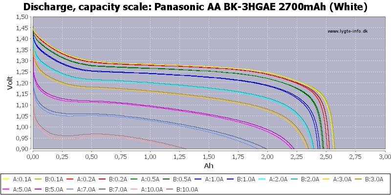 Panasonic%20AA%20BK-3HGAE%202700mAh%20(White)-Capacity