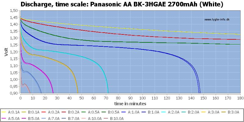 Panasonic%20AA%20BK-3HGAE%202700mAh%20(White)-CapacityTime