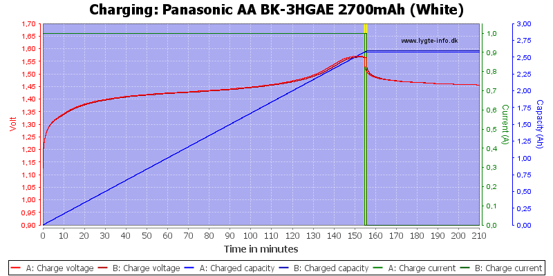 Panasonic%20AA%20BK-3HGAE%202700mAh%20(White)-Charge