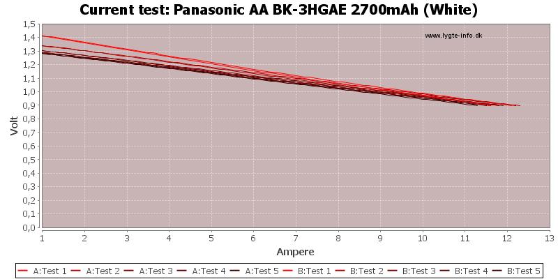 Panasonic%20AA%20BK-3HGAE%202700mAh%20(White)-CurrentTest