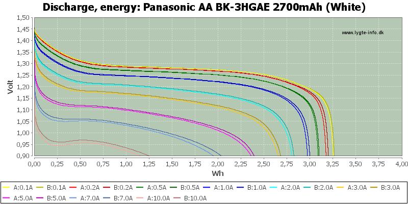 Panasonic%20AA%20BK-3HGAE%202700mAh%20(White)-Energy