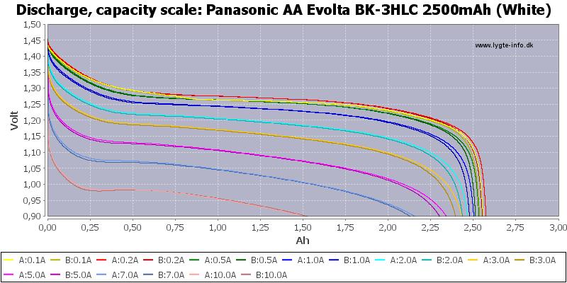 Panasonic%20AA%20Evolta%20BK-3HLC%202500mAh%20(White)-Capacity