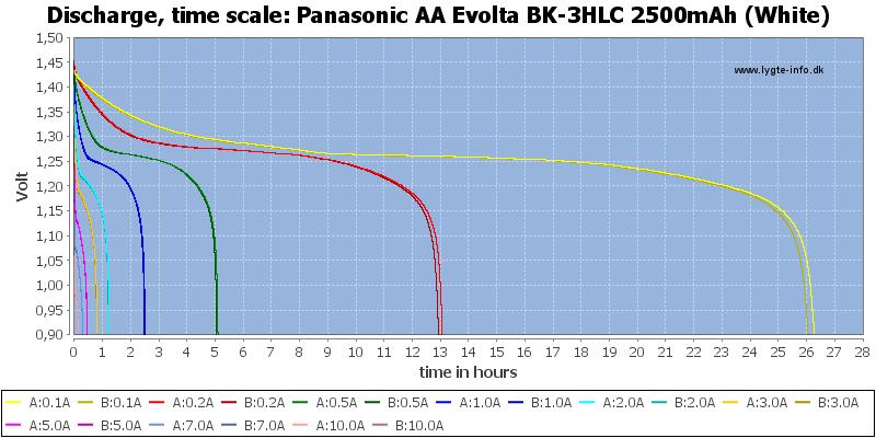 Panasonic%20AA%20Evolta%20BK-3HLC%202500mAh%20(White)-CapacityTimeHours