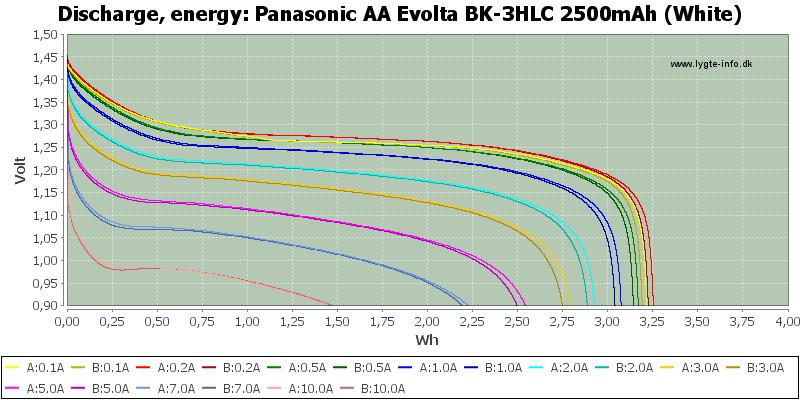 Panasonic%20AA%20Evolta%20BK-3HLC%202500mAh%20(White)-Energy