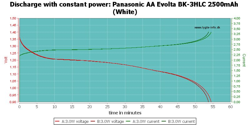 Panasonic%20AA%20Evolta%20BK-3HLC%202500mAh%20(White)-PowerLoadTime