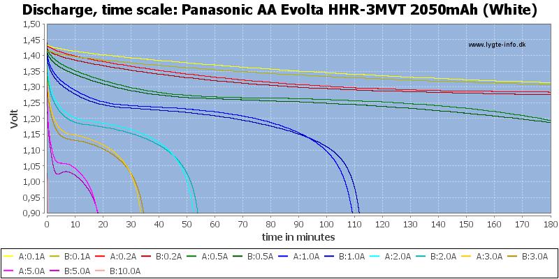 Panasonic%20AA%20Evolta%20HHR-3MVT%202050mAh%20(White)-CapacityTime
