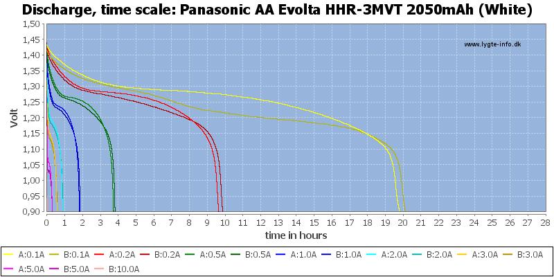 Panasonic%20AA%20Evolta%20HHR-3MVT%202050mAh%20(White)-CapacityTimeHours